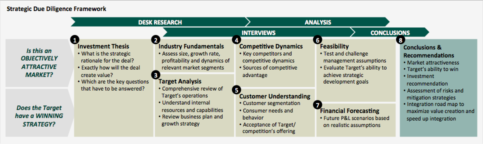 strategic-due-diligence-framework-stenvall-skoeld-full-size