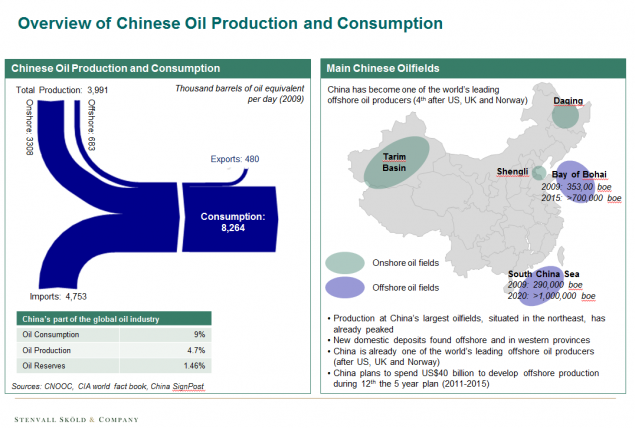 China oil consumption, production and off-shore developent