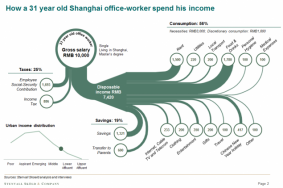 How a 31-year old Shanghai office worker spends his money