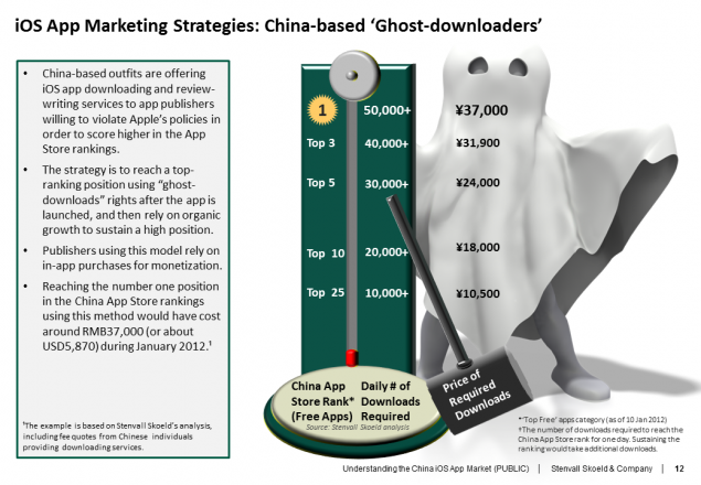 China App Store Ghost Downloads