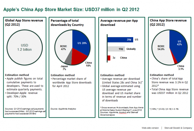 China Apple App Store Market Size Revenue Q2 2012