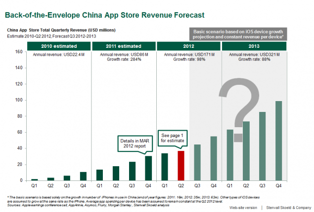 Apple China App Store Market Size Growth Forecast