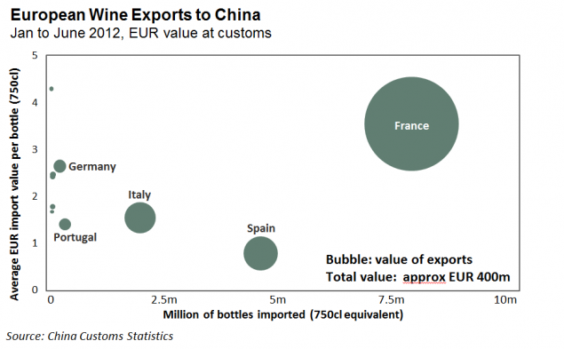 Voila! EU Food & Beverage Exports to China up by 51% in H1 2012
